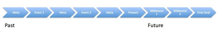 NLP timeline goal