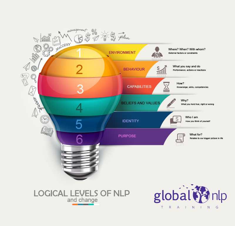 Logical Levels of NLP and Change - Global NLP Training Blog